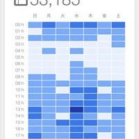 iphone用公式Google Analyticsキャプチャ2