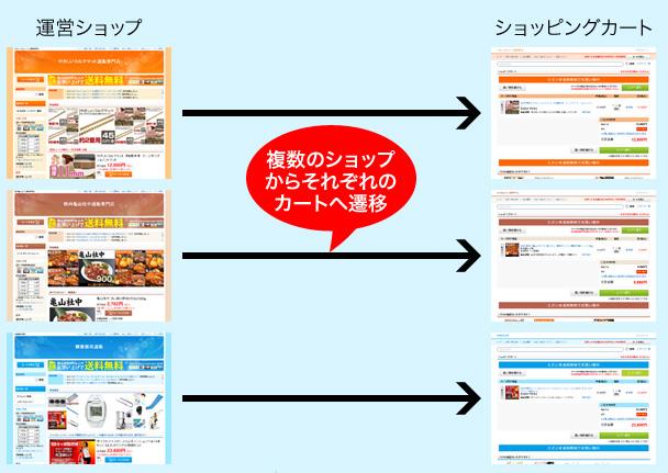 もしもドロップシッピングがカート画面を複数設定可能になったの図