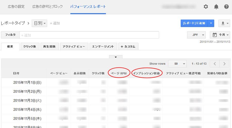 GoogleアドセンスのページRPMとインプレッション収益が表示された画面